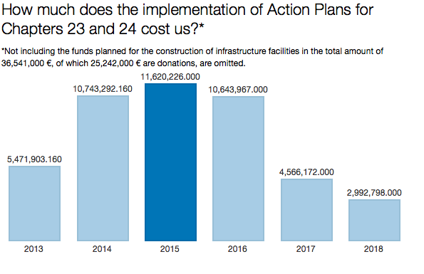 Our calculation of Action Plan costs