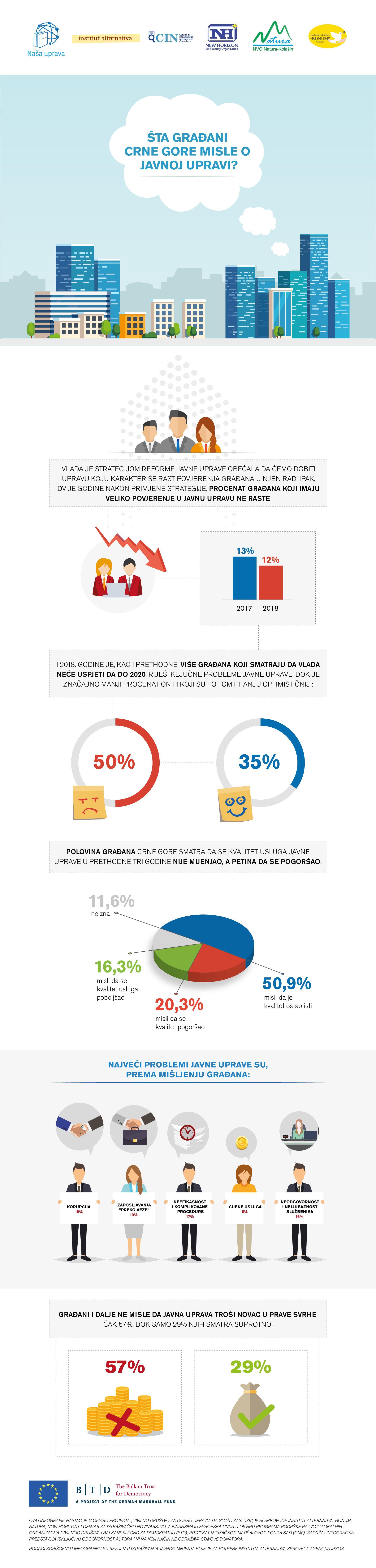 Infografik: Šta građani Crne Gore misle o javnoj upravi?